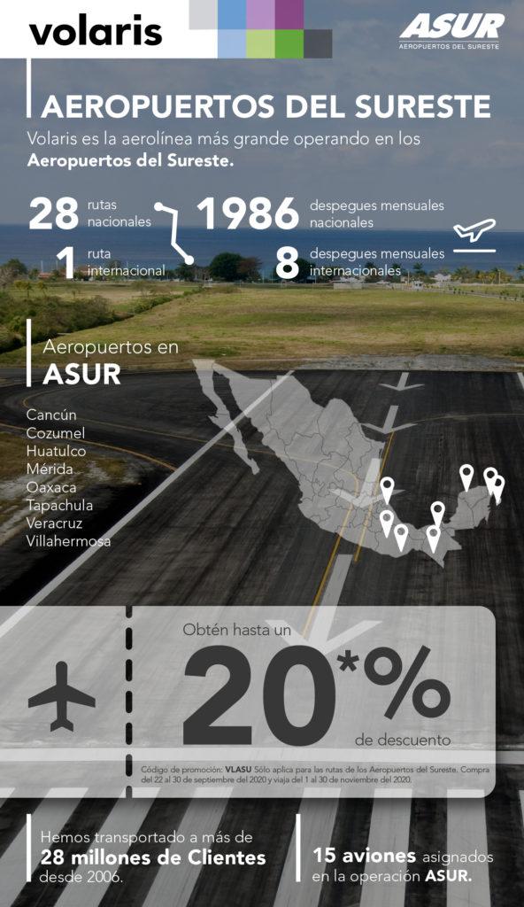 Volaris y ASUR descuentan 20% de la tarifa aérea en 29 rutas en vuelos domésticos e internacionales